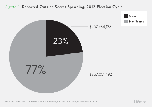 an analysis of spending in a political campaign This midterm election is expected to set new overall records for campaign contributions, in part because of the recent rise in the amounts of soft money spending through political organizations.